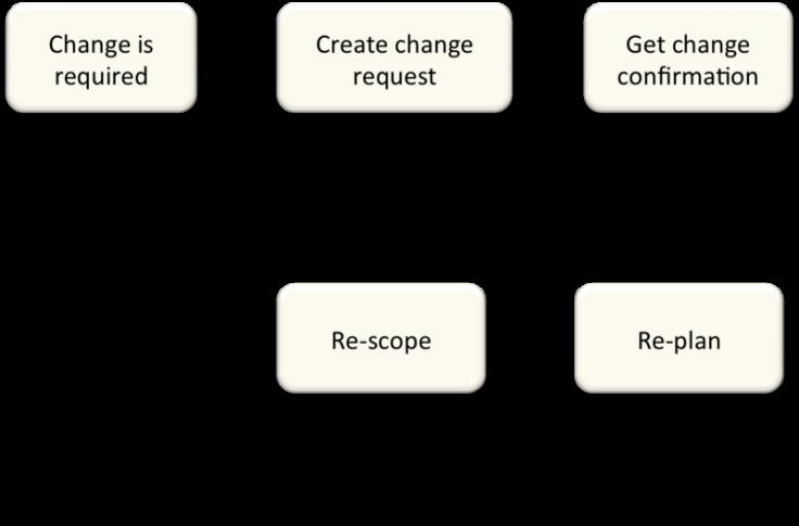 wijzigingen aan scope