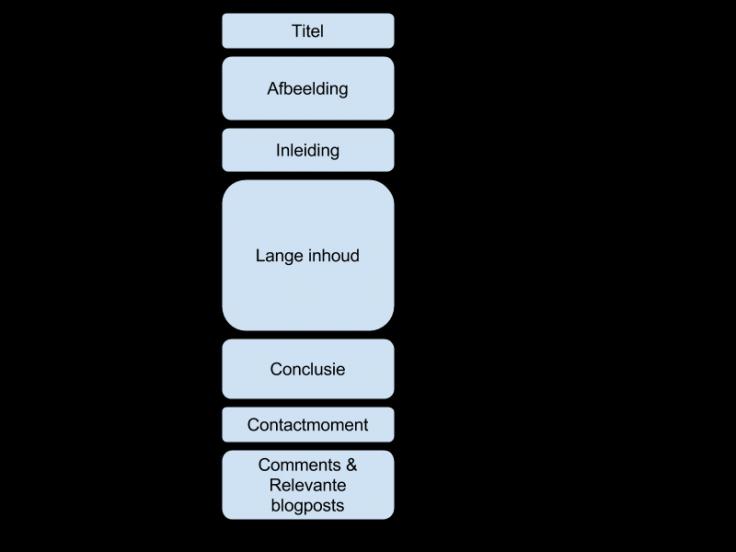 Blogpost structuur