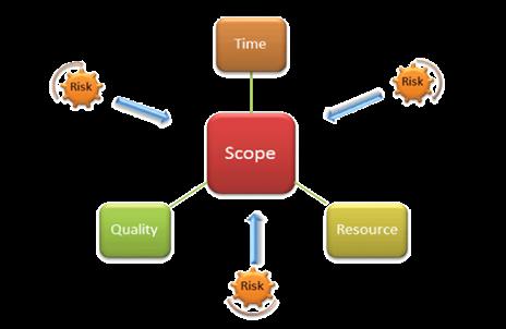 scope-riskmanagement