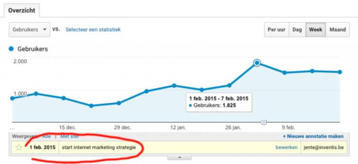 start internet marketing strategie