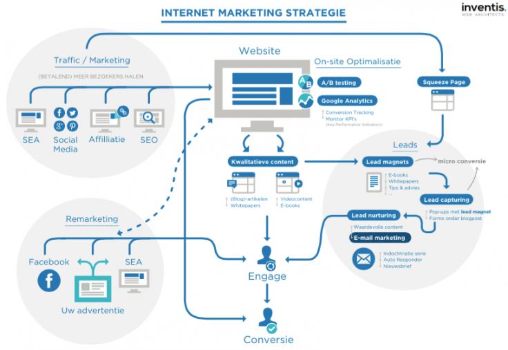 Internet Strategie